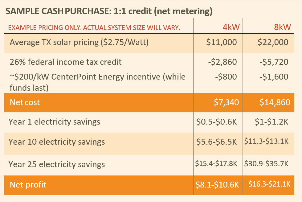 Cost of solar in Arizona (sample)