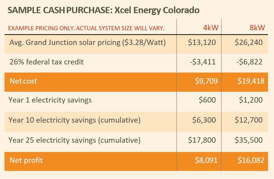 Cost of solar in Arizona (sample)
